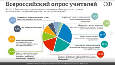 СФ провёл Всероссийский опрос учителей