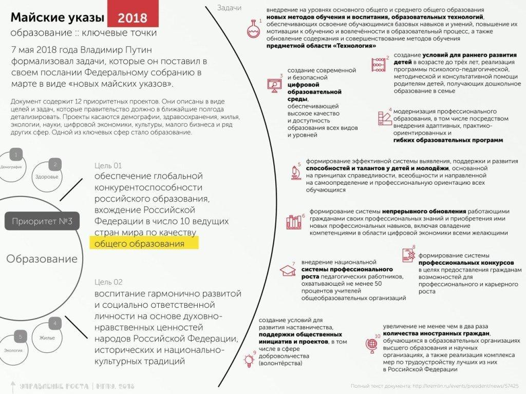 """Майские указы"" Президента РФ (образование)"