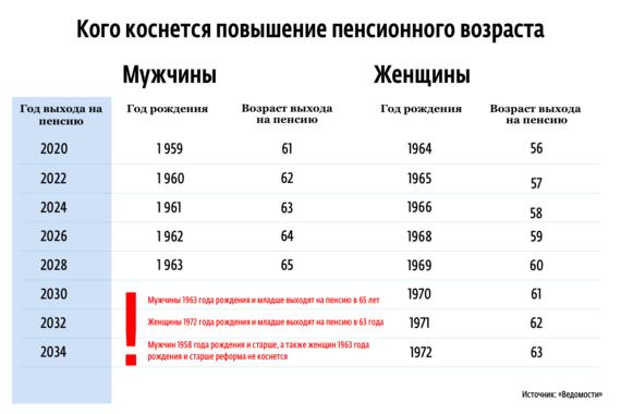 Повышение пенсионного возраста в РФ